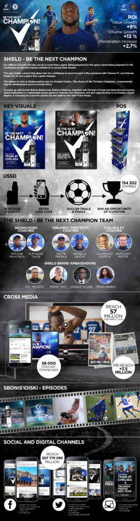 "SHIELD – ""Be The Next Champion"" Case Study"